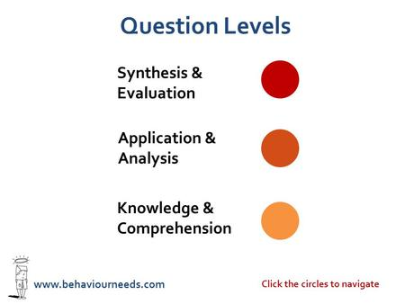Knowledge & Comprehension Application & Analysis Synthesis & Evaluation www.behaviourneeds.com Question Levels Click the circles to navigate.
