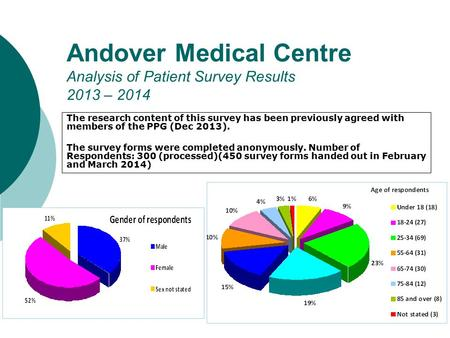 Andover Medical Centre Analysis of Patient Survey Results 2013 – 2014 The research content of this survey has been previously agreed with members of the.