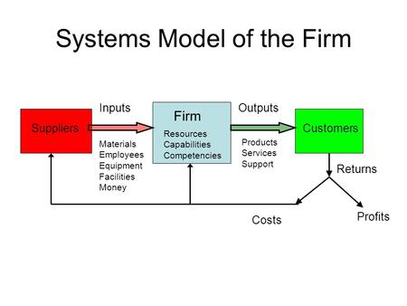 Systems Model of the Firm Firm OutputsInputs SuppliersCustomers Costs Profits Returns Materials Employees Equipment Facilities Money Products Services.