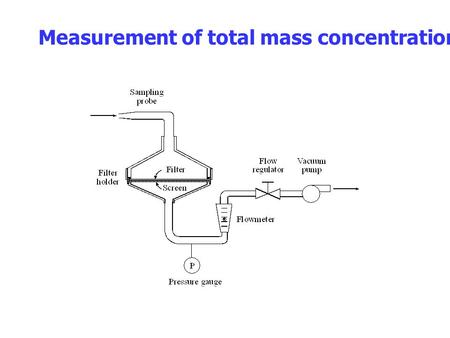 Measurement of total mass concentration. 1. Sampling probe - Isokinetic or sampling from still air 2. Flow rate - Rotameter or digital flowmeter 3. Filter.