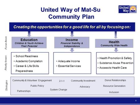 1 United Way of Mat-Su Community Plan Education Children & Youth Achieve Their Potential School Readiness Academic Completion Career & Life Skills Preparedness.