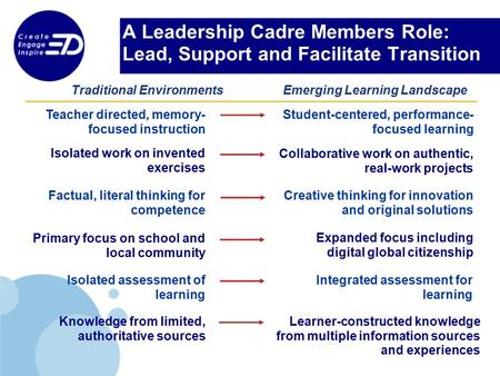 A Leadership Cadre Members Role: Lead, Support and Facilitate Transition Teacher directed, memory- focused instruction Student-centered, performance- focused.