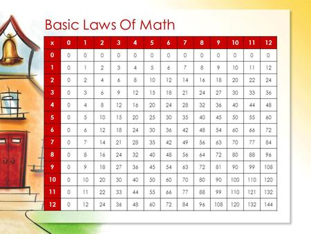 Basic Laws Of Math x 1 2 3 4 5 6 7 8 9 10 11 12 14 16 18 20 22 24 15 21 27 30 33 36 28 32 40 44 48 25 35 45 50 55 60 42 54 66 72 49 56 63 70 77 84 64 80.