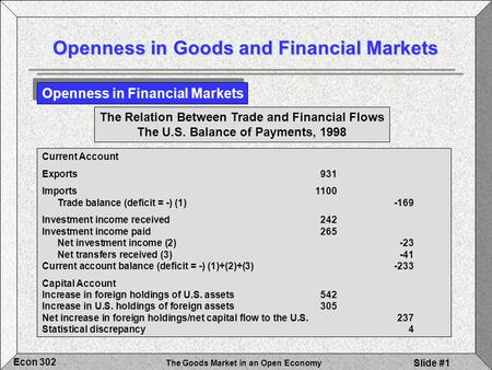 The Goods Market in an Open Economy Econ 302 Slide #1 Current Account Exports931 Imports1100 Trade balance (deficit = -) (1)-169 Investment income received242.