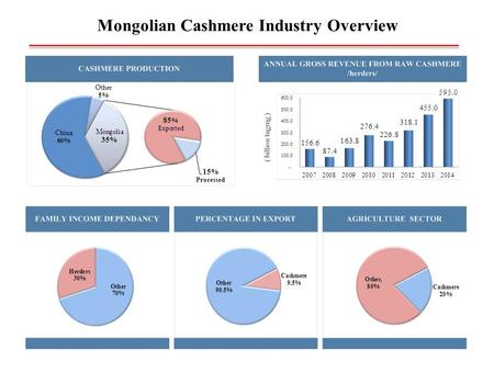 Mongolian Cashmere Industry Overview. Mongolian Government Policy on Cashmere.