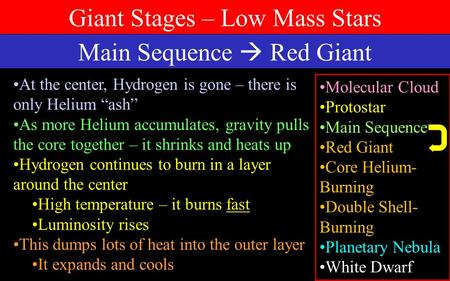 "Main Sequence  Red Giant At the center, Hydrogen is gone – there is only Helium ""ash"" As more Helium accumulates, gravity pulls the core together – it."