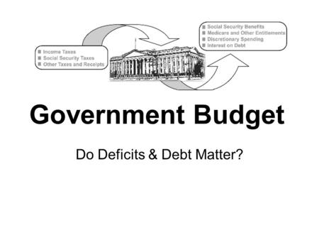 Government Budget Do Deficits & Debt Matter?. Federal Gov't Taxes Federal Income Tax –Progressive Tax: tax rate increases as income increases Social Security.