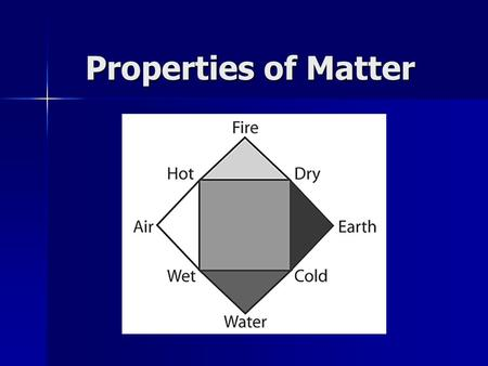 Properties of Matter. Essential Questions How does the state of matter define its properties? What are the real-life examples of molecules, atoms & ions?