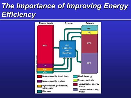 The Importance of Improving Energy Efficiency. Efficiencies.