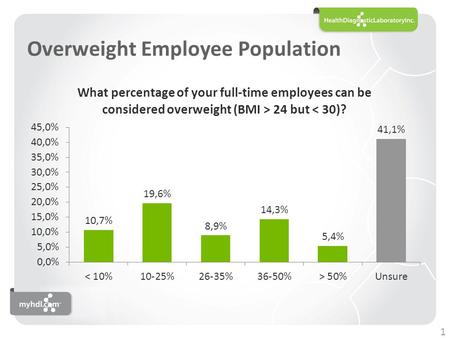 Overweight Employee Population 1. Obese Employee Population 2.