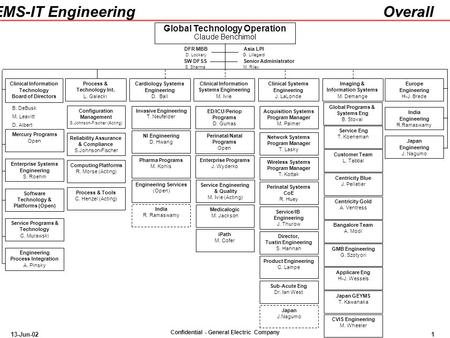 Confidential - General Electric Company GEMS-IT Engineering 13-Jun-021 Cardiology <strong>Systems</strong> Engineering D. Ball Clinical Information <strong>Systems</strong> Engineering.