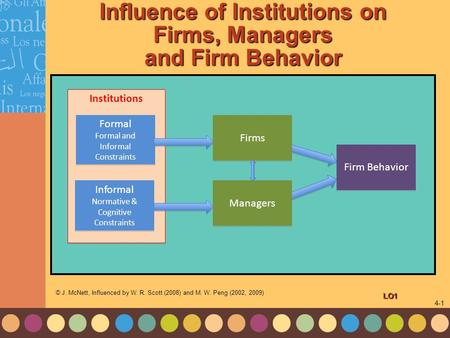 1-1 4-1 Influence of Institutions on Firms, Managers and Firm Behavior Institutions Formal Formal and Informal Constraints Informal Normative & Cognitive.