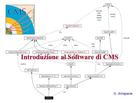 Introduzione al Software di CMS N. Amapane. Nicola AmapaneTorino, 14-16 Aprile 20032 Outline CMS Software projects The framework: overview Finding more.