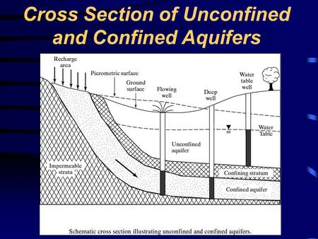 Cross Section of Unconfined and Confined Aquifers