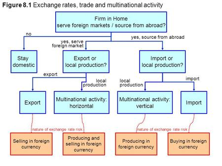 Firm in Home serve foreign markets / source from abroad? Stay domestic Export Export or local production? Import or local production? Import Multinational.