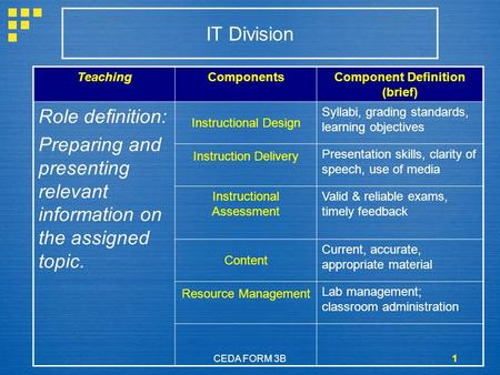 CEDA FORM 3B1 TeachingComponentsComponent Definition (brief) Role definition: Preparing and presenting relevant information on the assigned topic. Instructional.