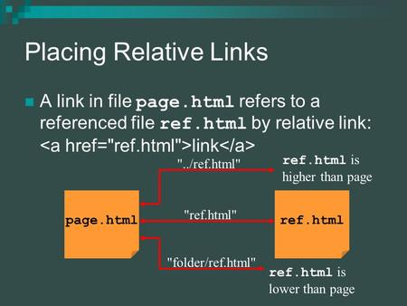 Placing Relative Links A link in file page.html refers to a referenced file ref.html by relative link: link page.htmlref.html ref.html folder/ref.html