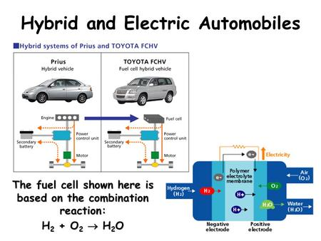 Hybrid and Electric Automobiles The fuel cell shown here is based on the combination reaction: H 2 + O 2  H 2 O.