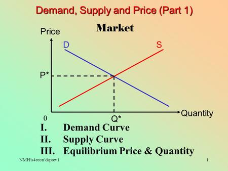 NMH\s4econ\dsprev11 Demand, Supply and Price (Part 1) Quantity Price 0 Market DS P* Q* I.Demand Curve II.Supply Curve III.Equilibrium Price & Quantity.