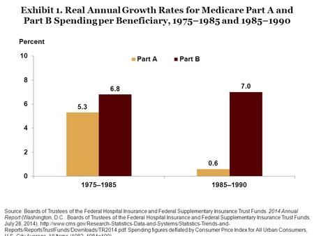 Exhibit 1. Real Annual Growth Rates for Medicare Part A and Part B Spending per Beneficiary, 1975–1985 and 1985–1990 Source: Boards of Trustees of the.