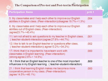 The Comparison of Pre-test and Post-test in Participation Participation Items p<0.1 5. My classmates and I help each other to improve our English abilities.