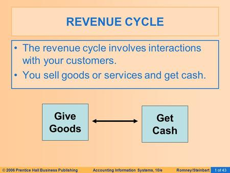 © 2006 Prentice Hall Business Publishing Accounting Information Systems, 10/e Romney/Steinbart1 of 43 The revenue cycle involves interactions with your.