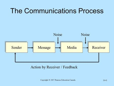 Copyright © 2007 Pearson Education Canada 14-1 The Communications Process Sender Message Media Receiver Action by Receiver / Feedback Noise.