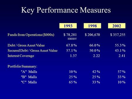 Key Performance Measures Funds from Operations ($000s) Debt / Gross Asset Value Secured Debt / Gross Asset Value Interest Coverage Portfolio Summary: A
