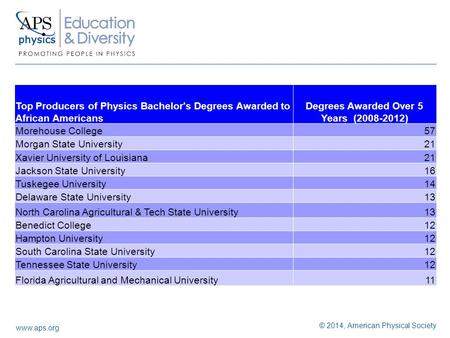 Www.aps.org © 2014, American Physical Society Top Producers of Physics Bachelor's Degrees Awarded to African Americans Degrees Awarded Over 5 Years (2008-2012)
