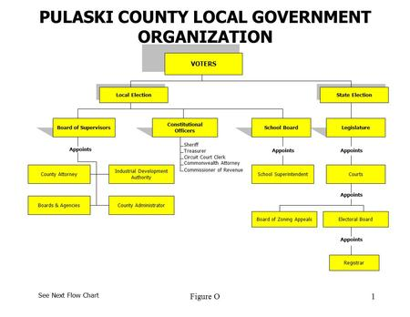 Governmental Flow Chart Mersnoforum