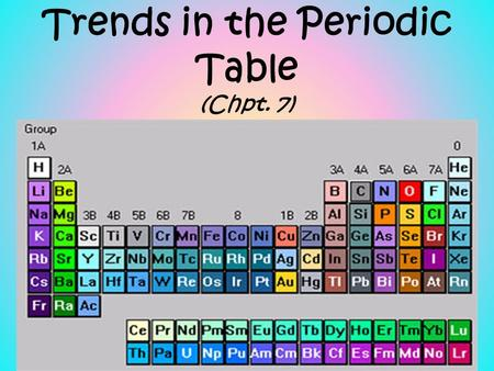 Trends in the Periodic Table (Chpt. 7). 1. Atomic radius (size) 2. Ionization energy 3. Electronegativity The three properties of elements whose changes.