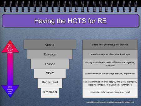 Having the HOTS for RE Create Evaluate Analyse Apply Understand