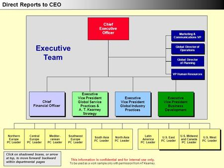 Chief Financial Officer Chief Financial Officer Executive Vice President Global Industry Practices Executive Vice President Global Industry Practices Chief.