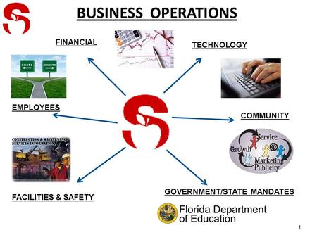 BUSINESS OPERATIONS 1 FINANCIAL TECHNOLOGY EMPLOYEES FACILITIES & SAFETY GOVERNMENT/STATE MANDATES COMMUNITY.