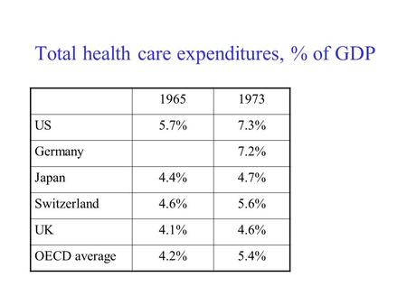 Total health care expenditures, % of GDP 19651973 US5.7%7.3% Germany7.2% Japan4.4%4.7% Switzerland4.6%5.6% UK4.1%4.6% OECD average4.2%5.4%