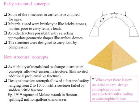 Early structural concepts  Some of the structures in earlier have endured for ages.  Materials used were brittle type like bricks, stones, mortar: poor.