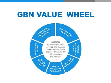 GBN VALUE WHEEL MISSION To continually offer, develop and manage market leading Global Business Networks for IDA's members and partners.