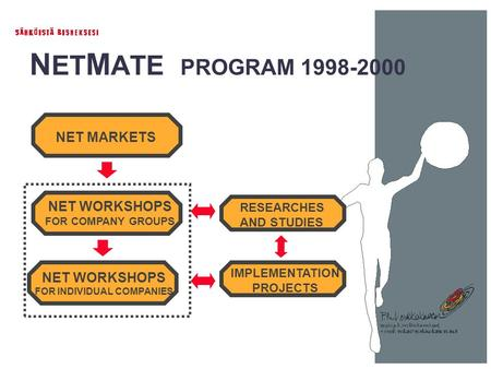 N ET M ATE PROGRAM 1998-2000 NET MARKETS NET WORKSHOPS FOR COMPANY GROUPS RESEARCHES AND STUDIES IMPLEMENTATION PROJECTS NET WORKSHOPS FOR INDIVIDUAL COMPANIES.