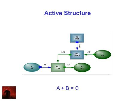 Active Structure A + B = C. Logic and Numbers IF A + B = C THEN D + E = F.