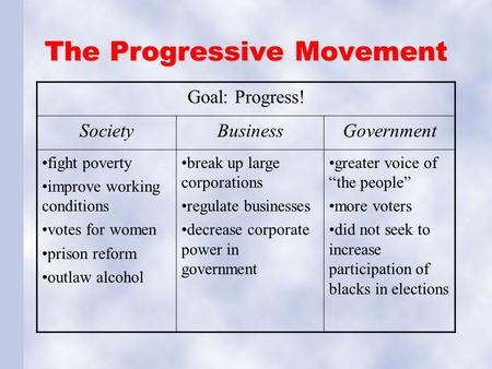 The Progressive Movement Goal: Progress! SocietyBusinessGovernment fight poverty improve working conditions votes for women prison reform outlaw alcohol.