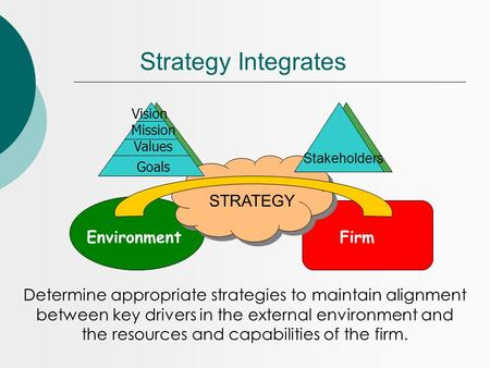 Strategy Integrates STRATEGY EnvironmentFirm Determine appropriate strategies to maintain alignment between key drivers in the external environment and.