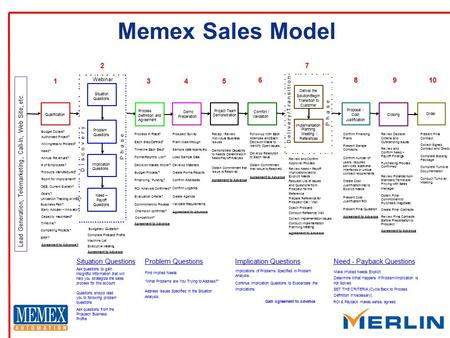Memex Sales Model Qualification Demo Preparation Project Team Demonstration Order Budget Dollars? Need? Authorized Project? Willingness to Proceed? Products.