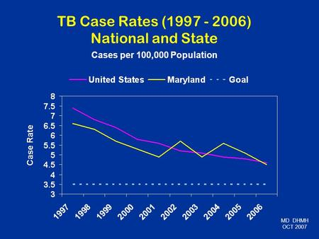 TB Case Rates (1997 - 2006) National and State Cases per 100,000 Population MD DHMH OCT 2007.