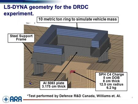 A 1 LS-DYNA geometry for the DRDC experiment. *Test performed by Defence R&D Canada, Williams et. Al. SPH C4 Charge 5 cm DOB 8 cm thick 12.5 cm radius.