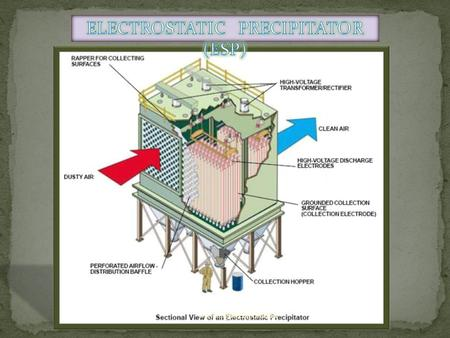 Www.engineersportal.in. ELCTROSTATIC PRINCIPLE :- An electrostatic precipitator (ESP) is an device that removes dust particles from a flowing gas (such.