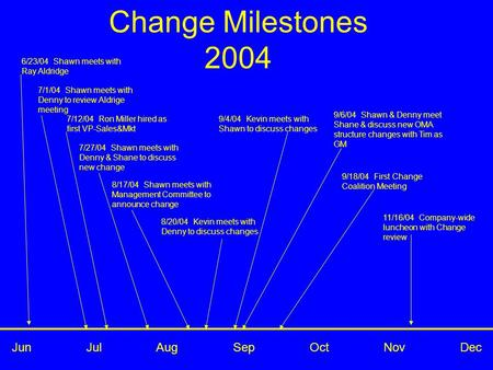 Change Milestones 2004 7/27/04 Shawn meets with Denny & Shane to discuss new change Jun Jul Aug Sep Oct Nov Dec 6/23/04 Shawn meets with Ray Aldridge 7/1/04.