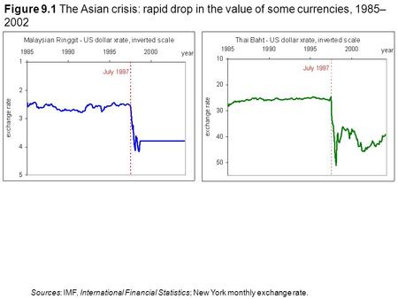 Figure 9.1 The Asian crisis: rapid drop in the value of some currencies, 1985– 2002 Sources: IMF, International Financial Statistics; New York monthly.