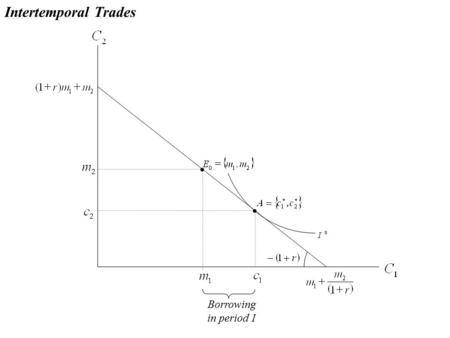 Borrowing in period 1 Intertemporal Trades. Intertemporal Trades Impatient preferencesPatient preferences.