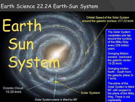 Earth Science 22.2A Earth-Sun System Earth Sun System.