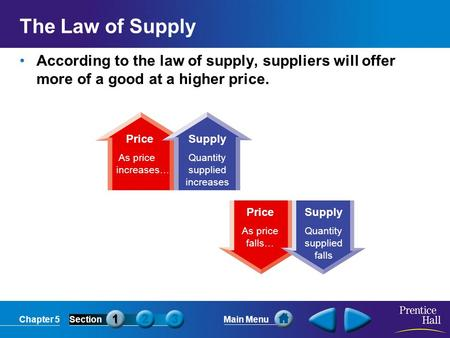 Chapter 5SectionMain Menu Price As price increases… Supply Quantity supplied increases Price As price falls… Supply Quantity supplied falls The Law of.